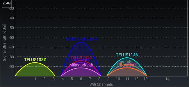 Как определить лучший канал Wi-Fi роутера в любой операционной системе